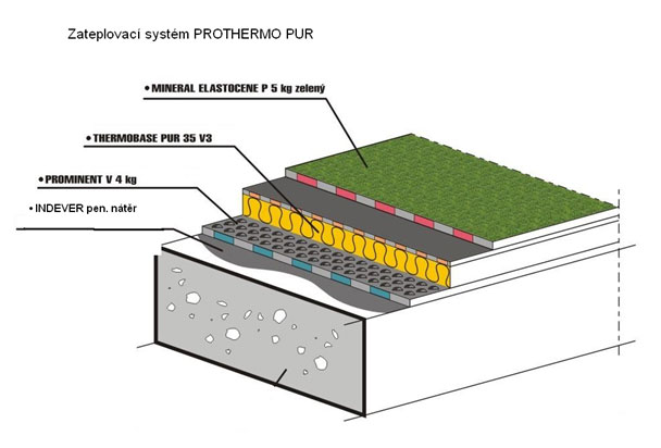 Prothermo pur